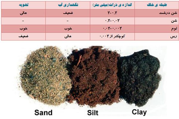 ترکیب خاک لومی